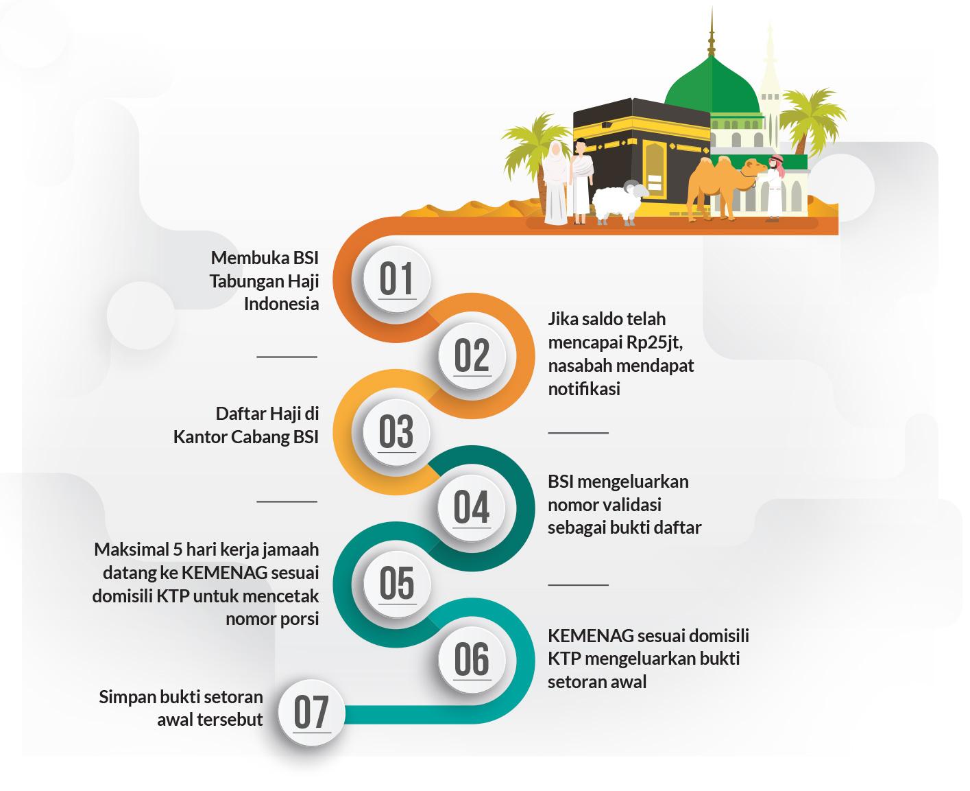 Tabungan Haji BSI
